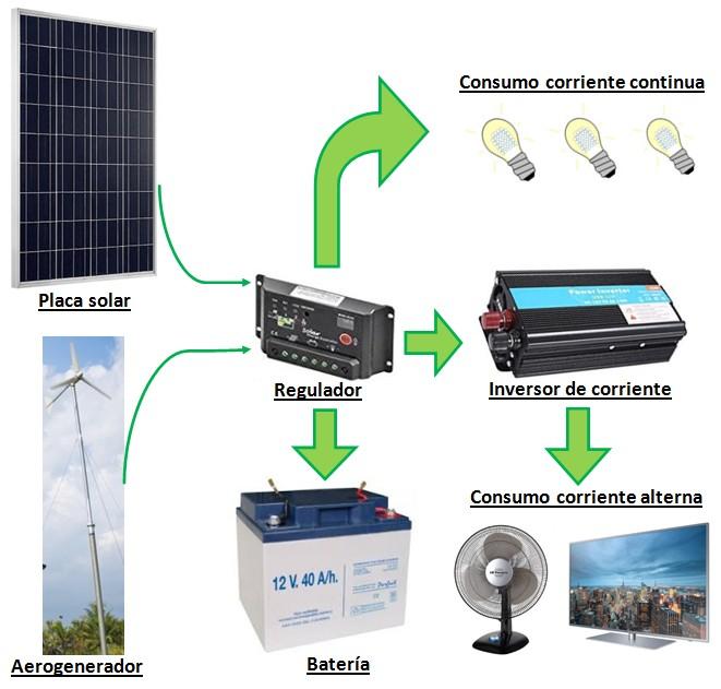 ¿Qué kit solar de autoconsumo comprar?