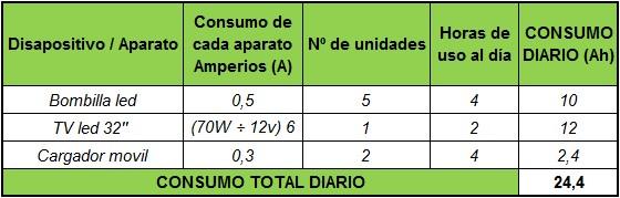 Tabla consumos diarios en Amperios-hora (Ah)2