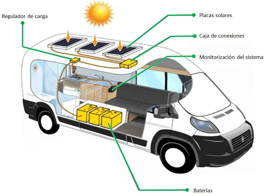 Placas solares para caravanas, autocaravanas y camper