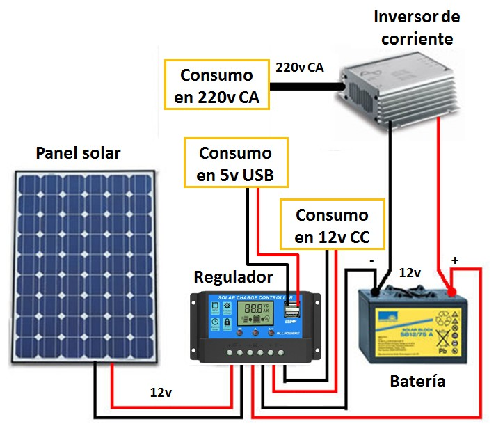 Esquema generador solar