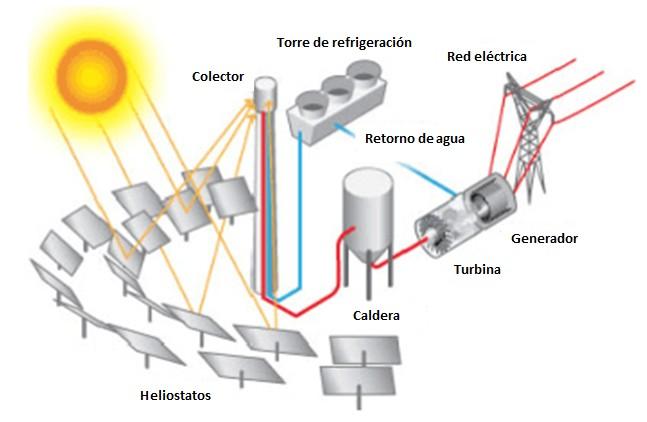 Central solar termoeléctrica