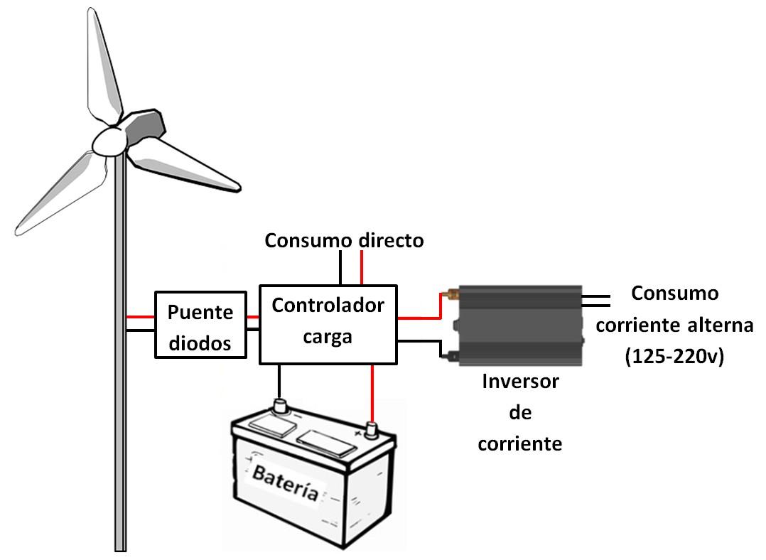 Esquema instalación aerogenerador-turbina eólica