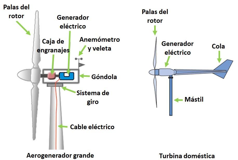 Partes aerogenerador